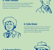Who's who of Doctor Who (Infographic)