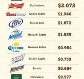 Beer consumption by country…