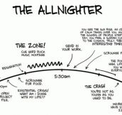 The Allnighter…