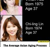 Asians vs. time…