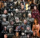 How much airtime each actor got last season…