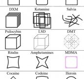 The effects of different drugs on perception…