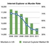 Internet Explorer vs. murder rate…