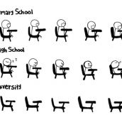 Primary School vs. High School vs. University…