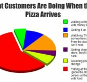 As a once pizza delivery guy, I know