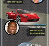 Celebrity cars…