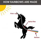 How a rainbow is formed…