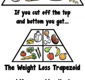Food Geometry…