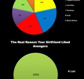 The real reason your girlfriend liked Avengers…