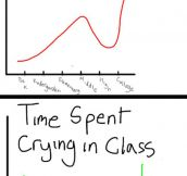 Most accurate graphs ever made…