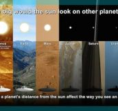 How would the sun look on other planets?