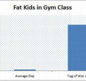 As a fat kid in earlier years I can attest to the accuracy of this.