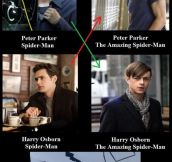 Spiderman Then And Now