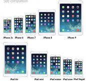 Apple's Future Plan For iPhones And iPads