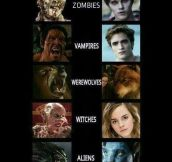 Evolution Of Movie Monsters