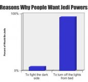 Why People Want Jedi Powers