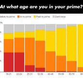 People Were Asked About Their Prime Years, These Were Their Answers