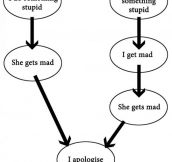 Argument Logic: Boyfriend Vs. Girlfriend