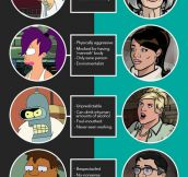 Futurama Vs. Archer