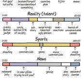 Anatomy Of TV Shows