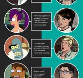 Similarities Between Futurama And Archer
