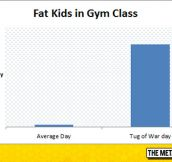 Chubby Kids In Gym Class: A Graphical Interpretation