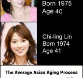 Asian People Vs. Time