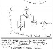 Why You Shouldn't Interrupt A Programmer