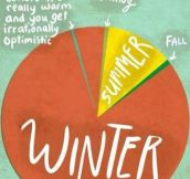 How The Seasons Work Where I Live
