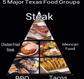 Texas Food Groups