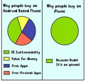 Why People Buy Androids And iPhones
