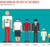 Male Height Around The World