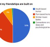 My Friendships