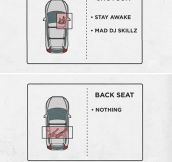The Rules Of The Car