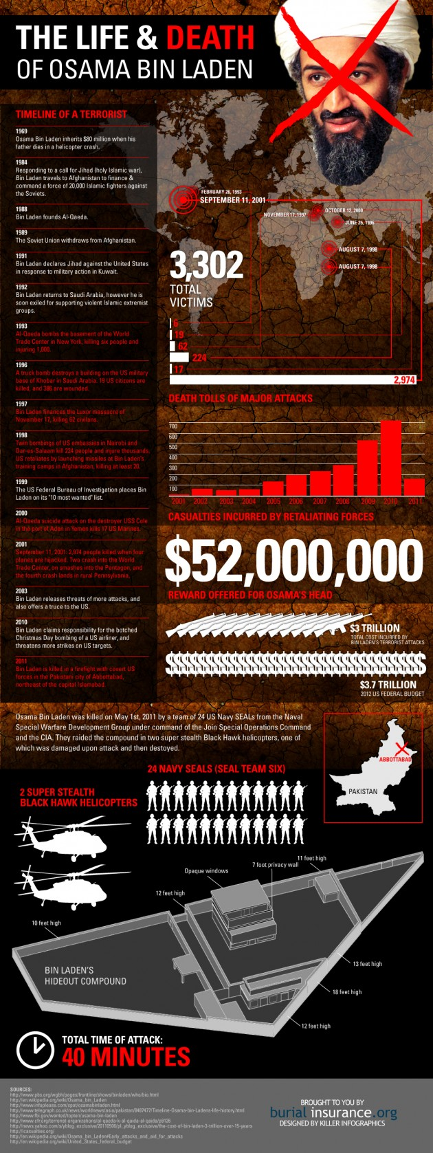osama 630x1677 The Life & Death Of Osama Bin Laden [Infographic]