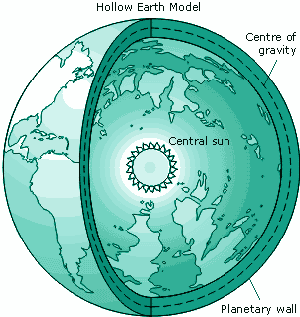 Hollow-Earth-theory