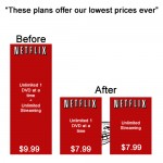 Netflix, now offering our lowest prices ever!