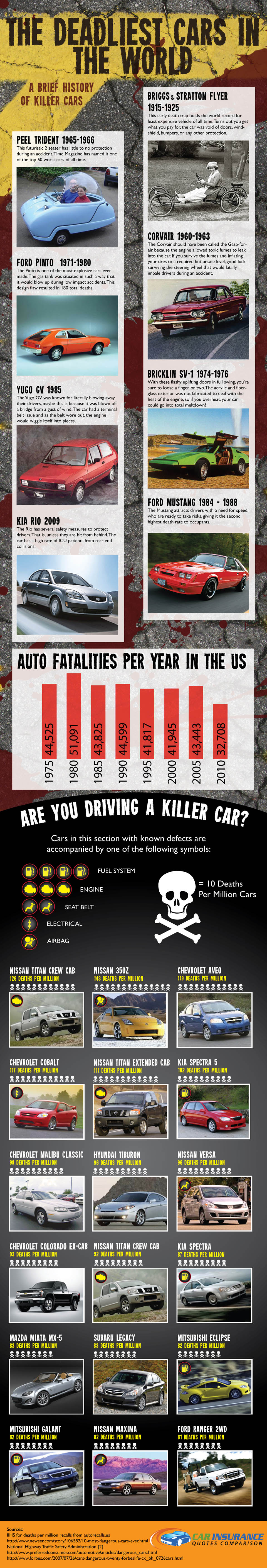 Deadliest Cars in the World (Infographic)