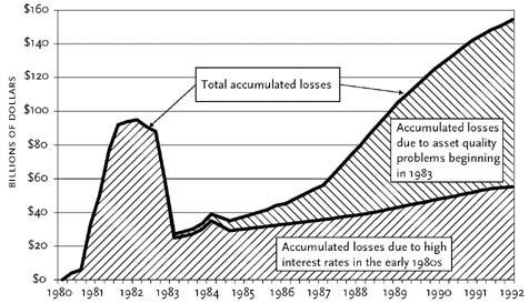 savings_loan_crisis
