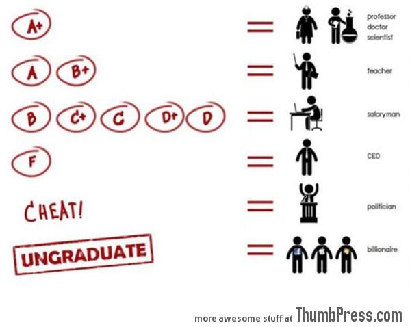 College Degree Breakdown