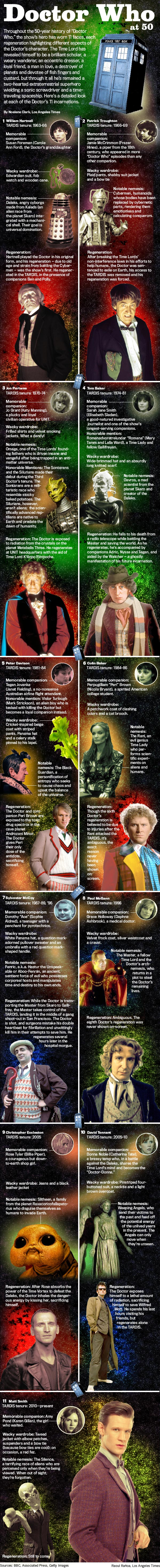 11 Doctor Who Facts