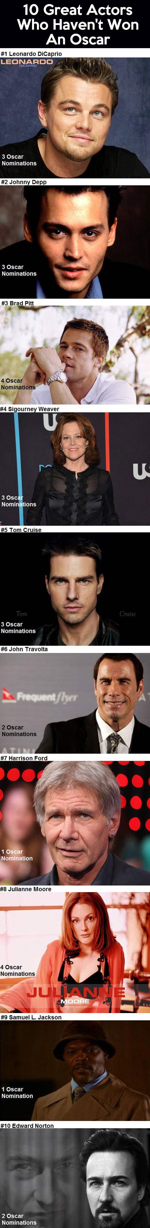 Actors who haven't won an Oscar…
