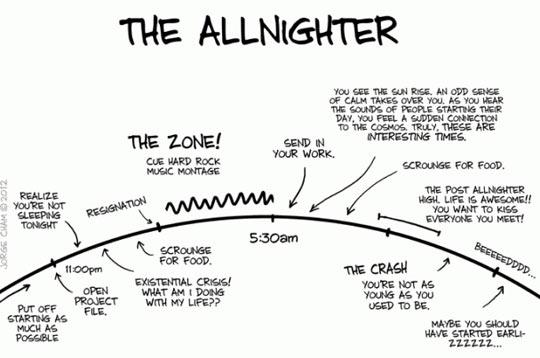 The Allnighter…