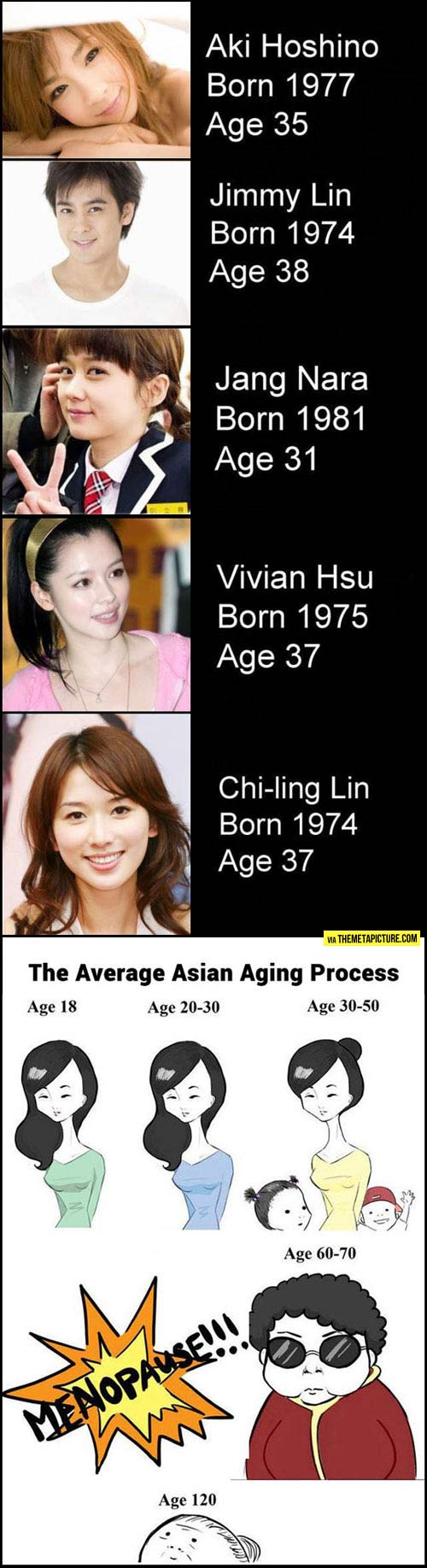 Asians vs. time…