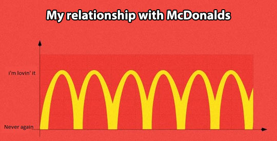 My relationship with McDonald's…