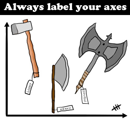 Always label your axes…