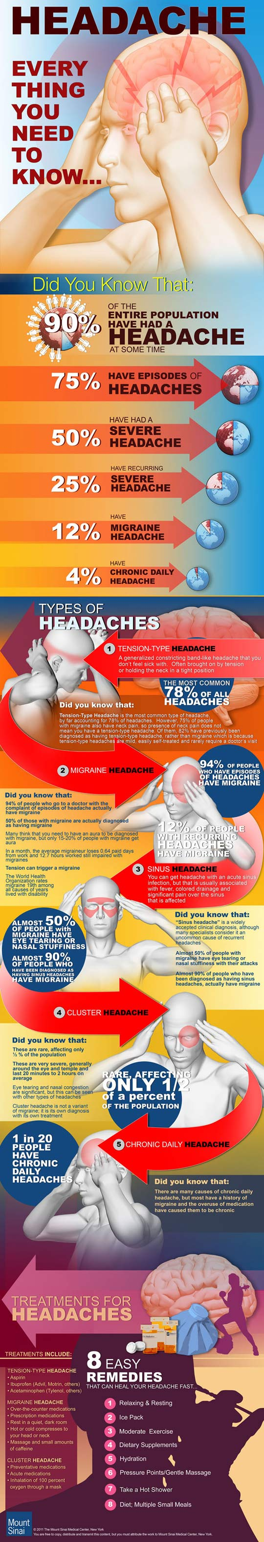 Everything you need to know about headaches…