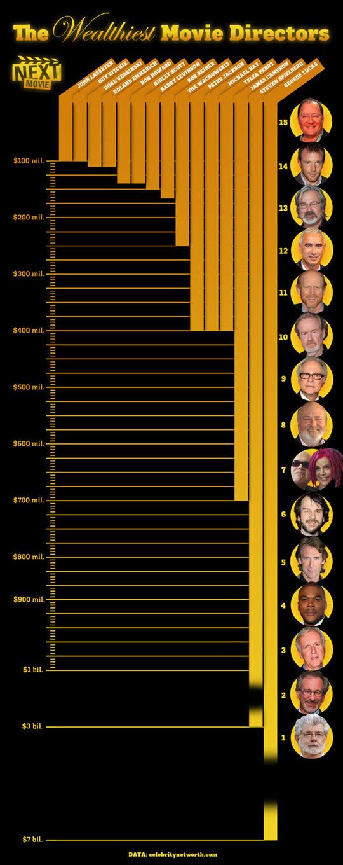 The 15 richest directors…