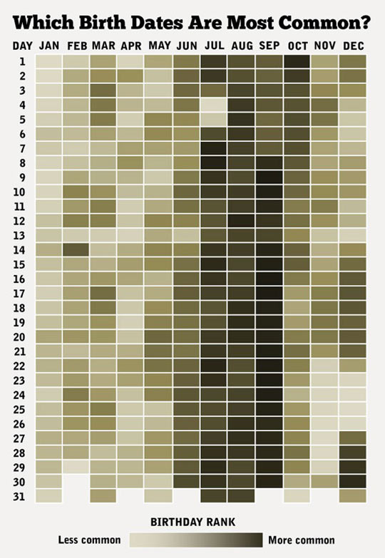funny-birth-day-most-common