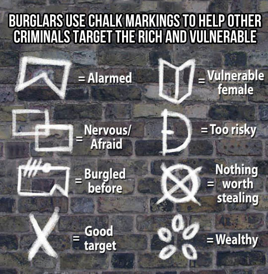 Beware of the markings outside your house…